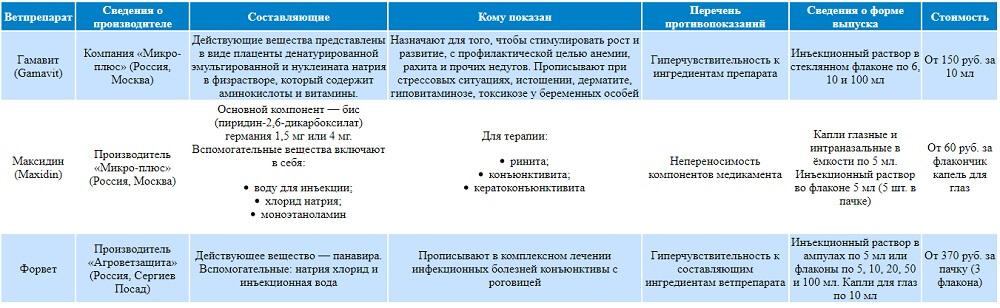 Таблица: перечень препаратов-аналогов Фоспренила